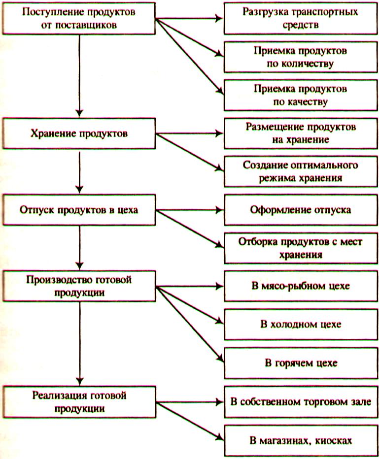 процесс товародвижения