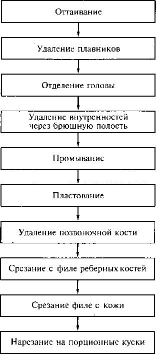 Схема разделки рыбы на филе